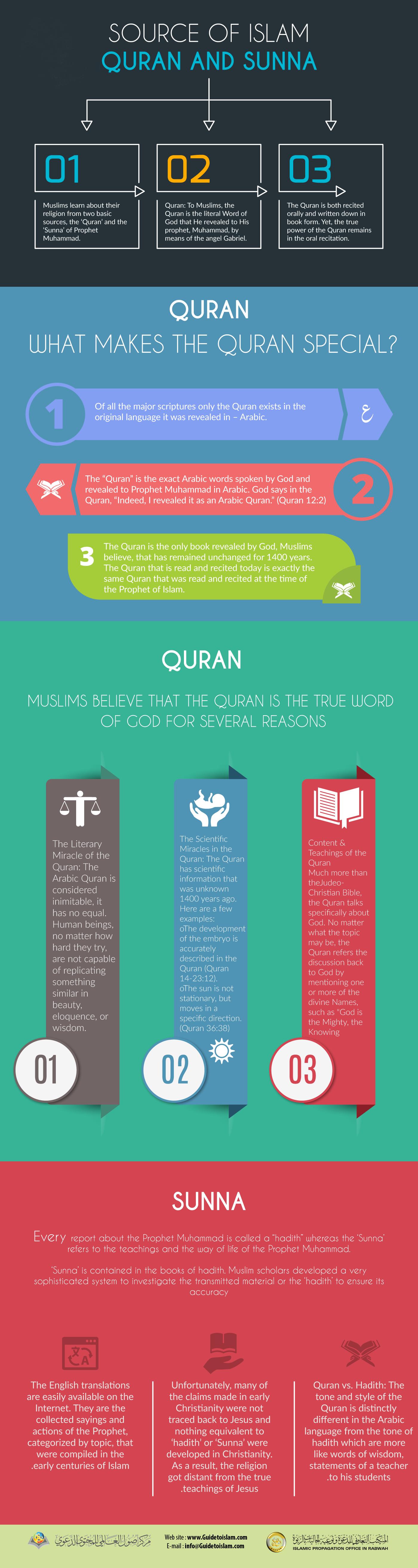 مصادر الإسلام القرآن الكريم والسنة النبوية