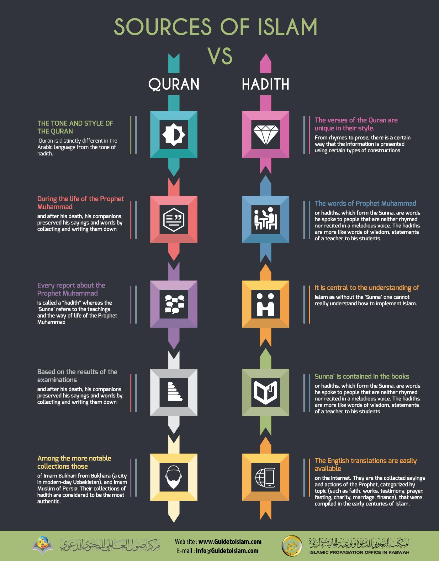 Source of Islam
